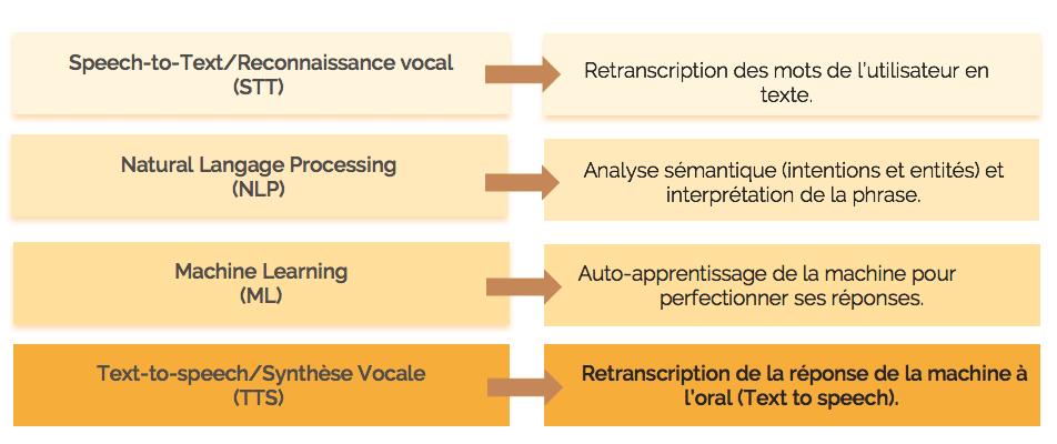 Usages des assistants vocaux : technologies NLP, ML, STT et TTS
