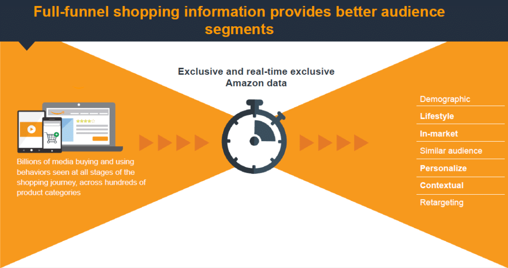 Publicité digitale - Analyse Amazon Advertising Platform-AAP