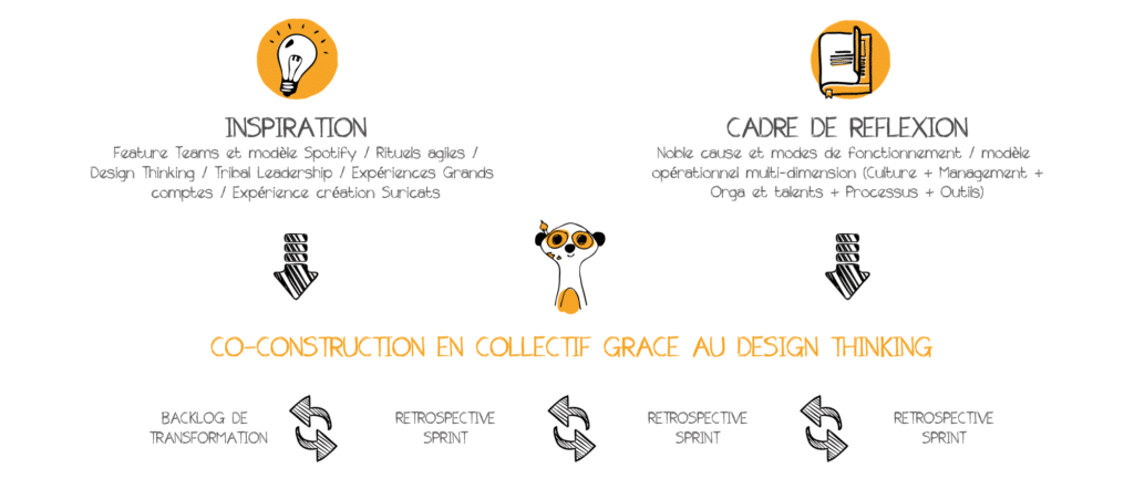 modele-operationnel-transformation-agile