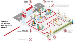 parcours-patient-urgences-hopital-Intelligence-artificielle