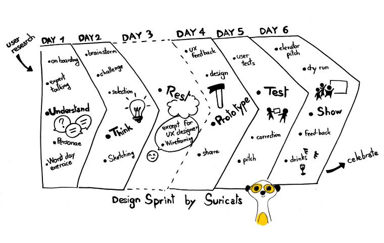 Le design sprint vu par Suricats