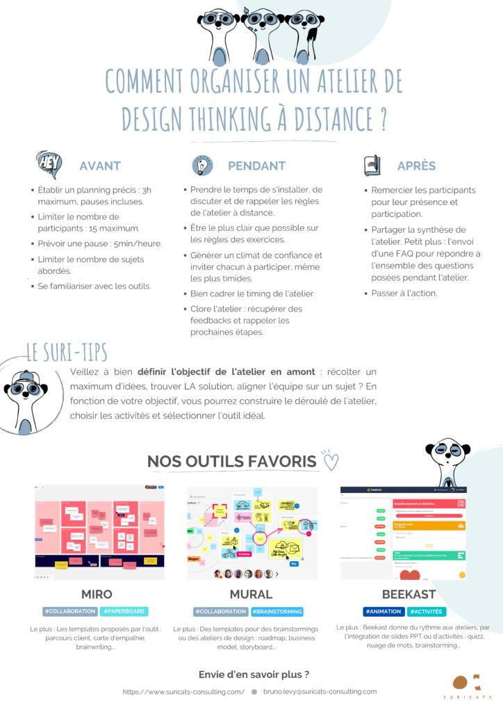Atelier Design Thinking - Infographie
