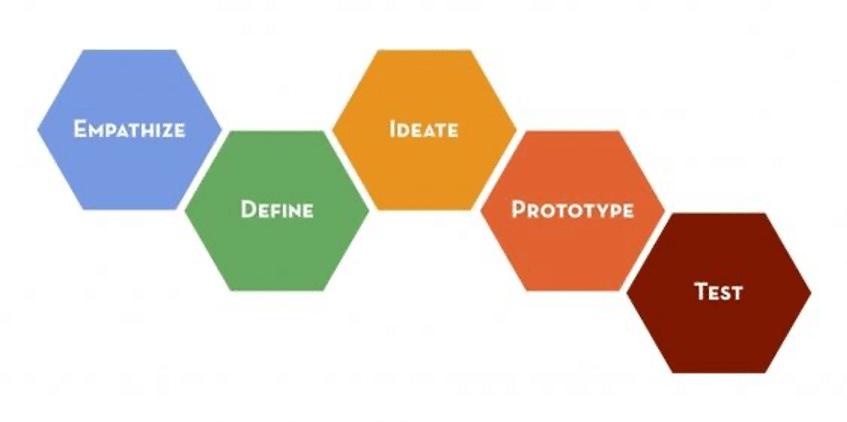 Stanford Design School - Design Thinking
