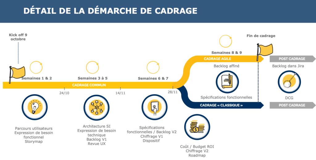 cadrage design thinking