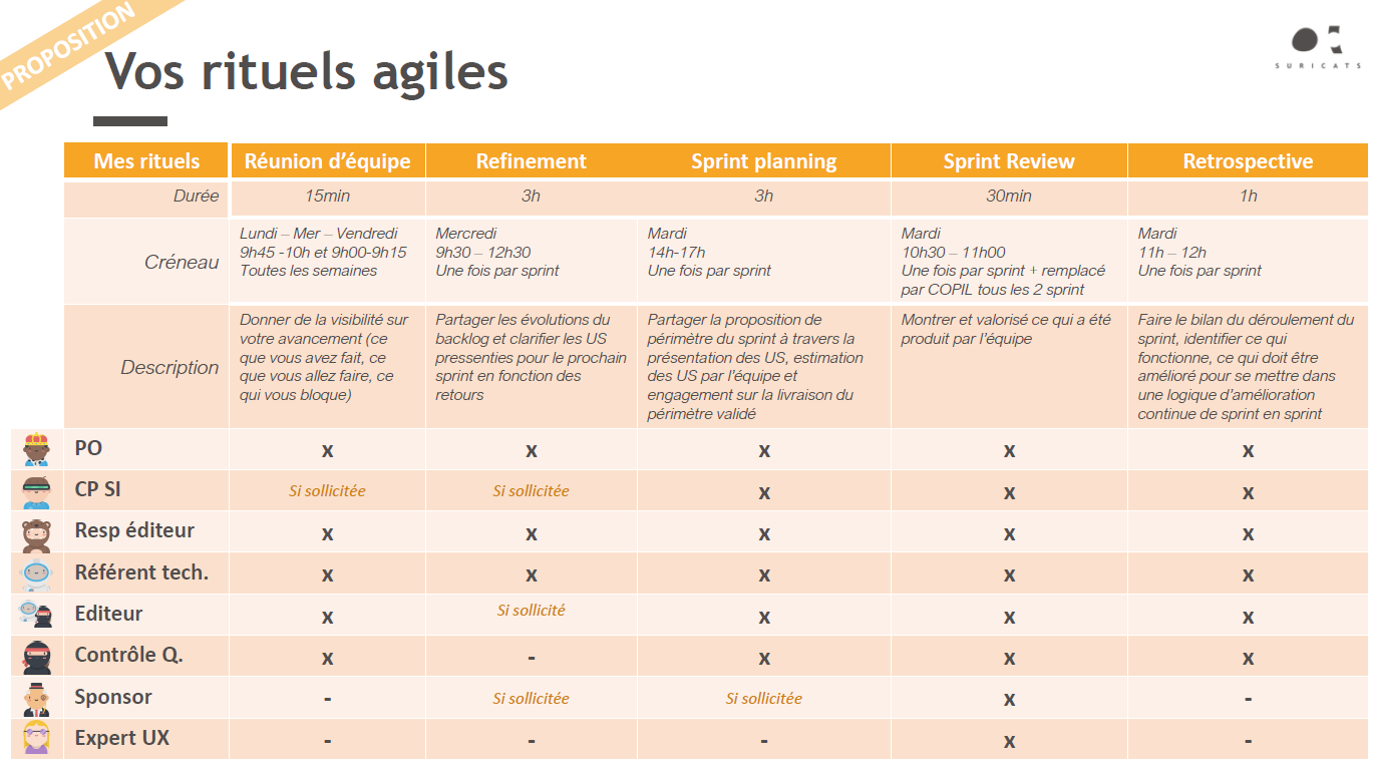Coaching Agile SNCF Rituels Agile