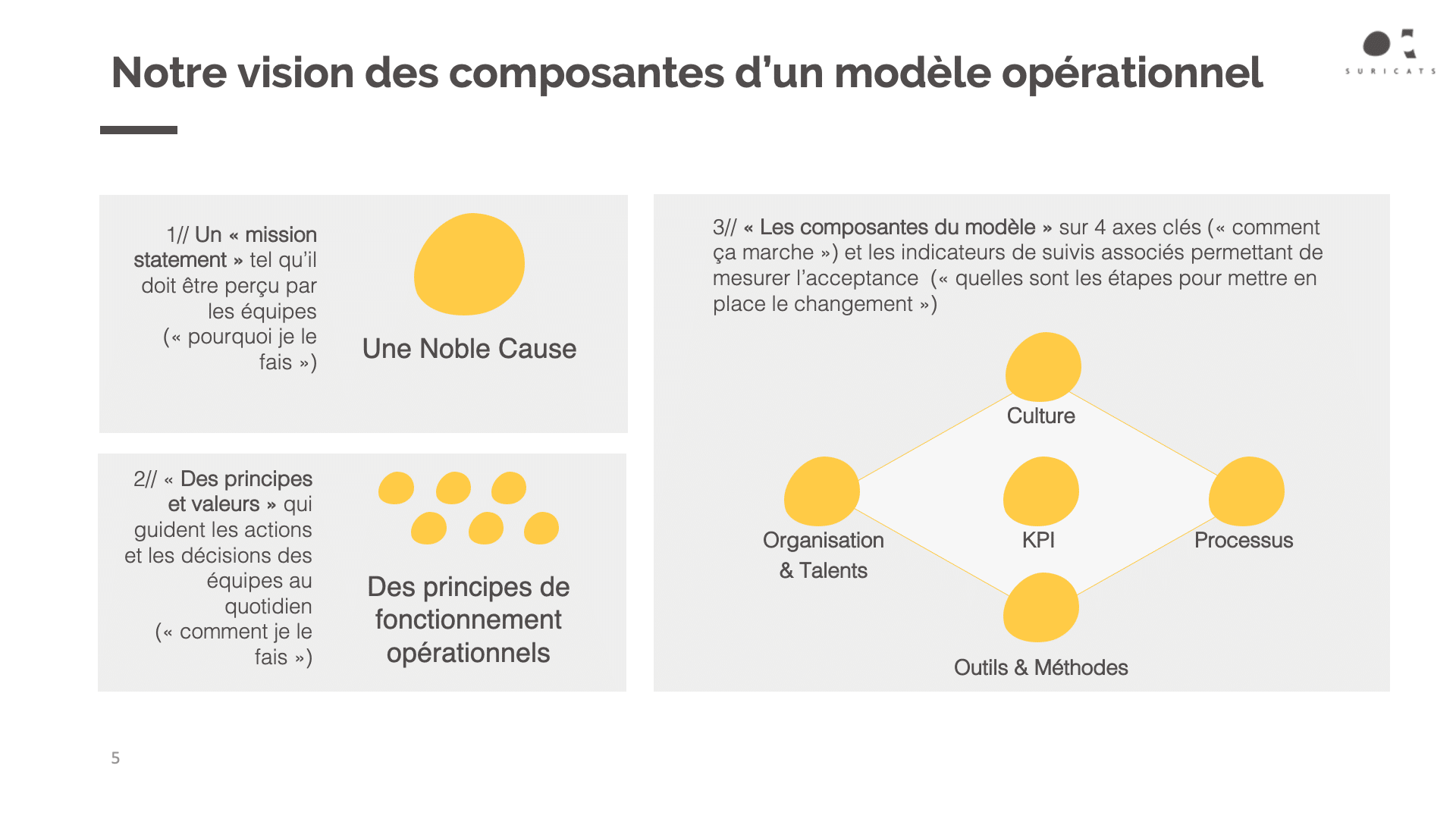 Framework opérationnel