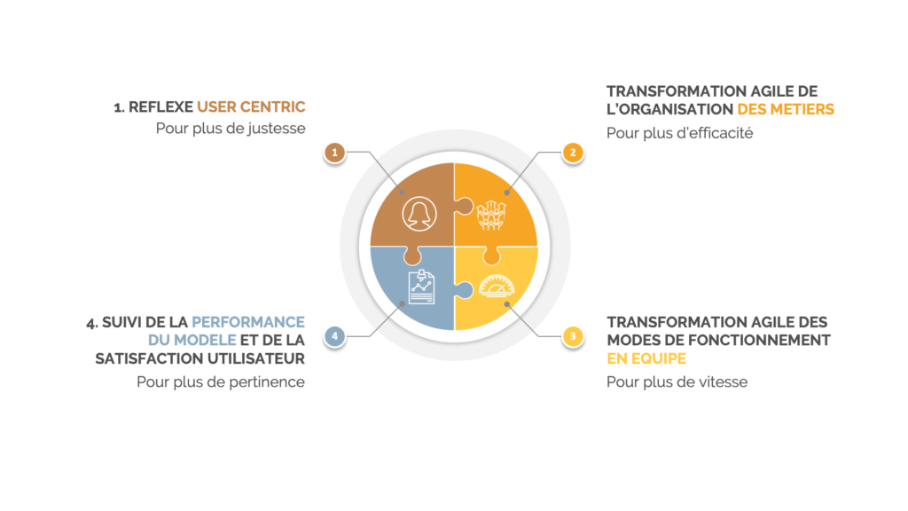 Illustration Transformation agile performance