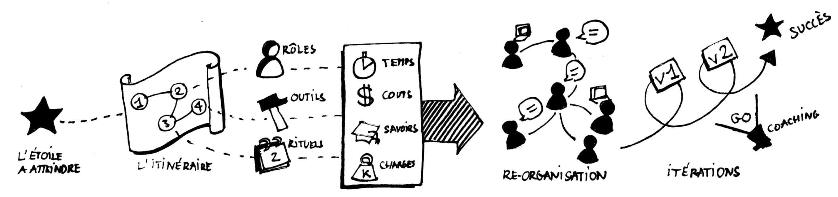 Design d'organisation