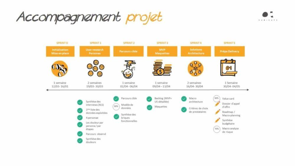 digital business B2B accompagnement projet e1591560394983