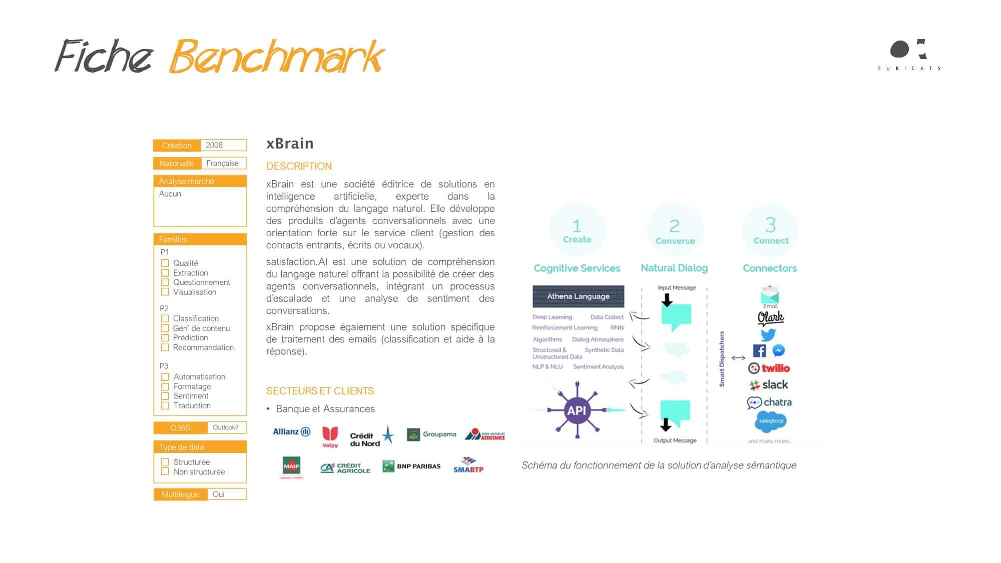 digital business B2B - benchmark