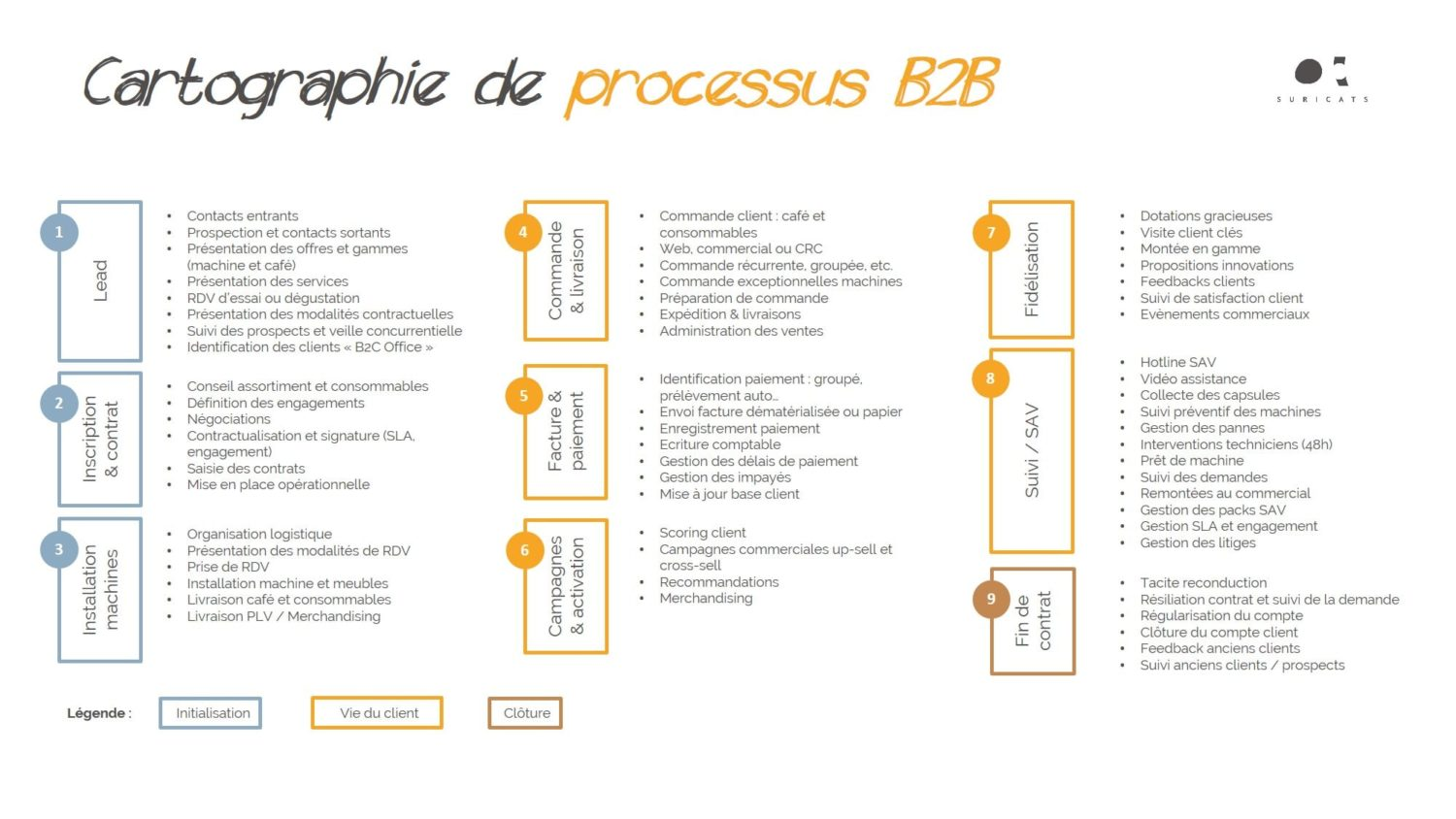 digital business B2B - cartographie processus