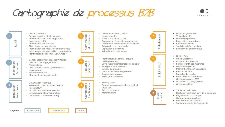 digital business B2B - cartographie processus