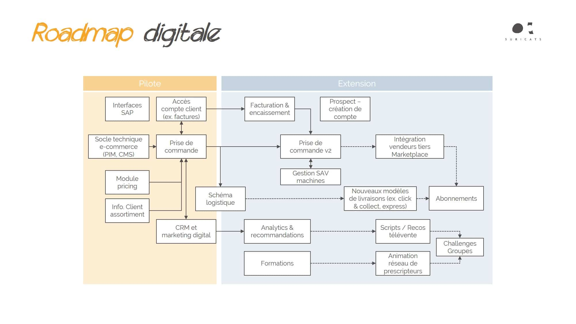 digital business B2B - roadmap digitale