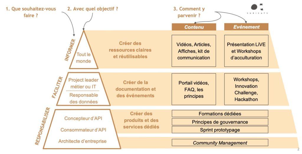 framework api2