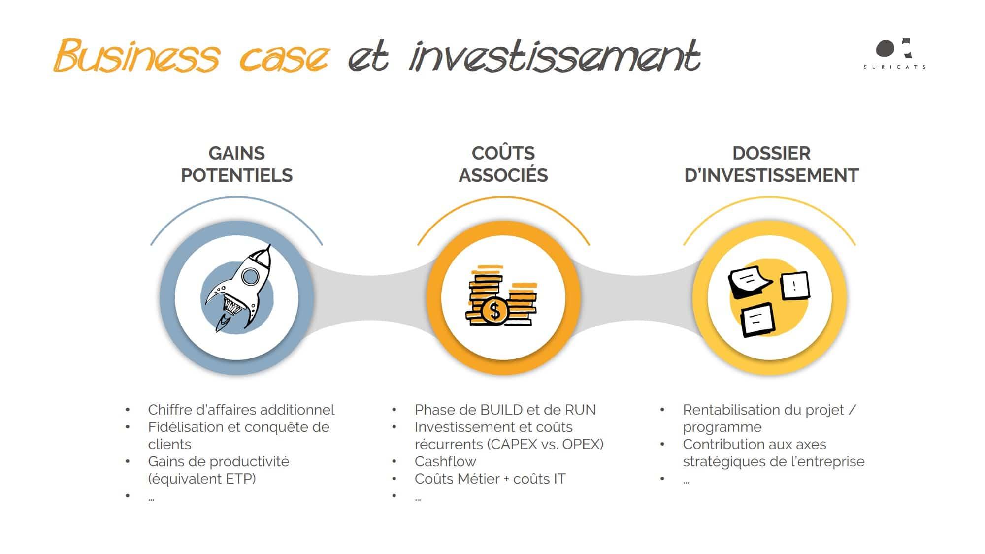 Business case by Suricats - stratégie digitale