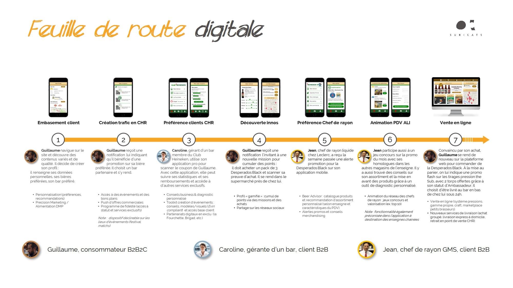 Feuille de route digitale by Suricats - stratégie digitale
