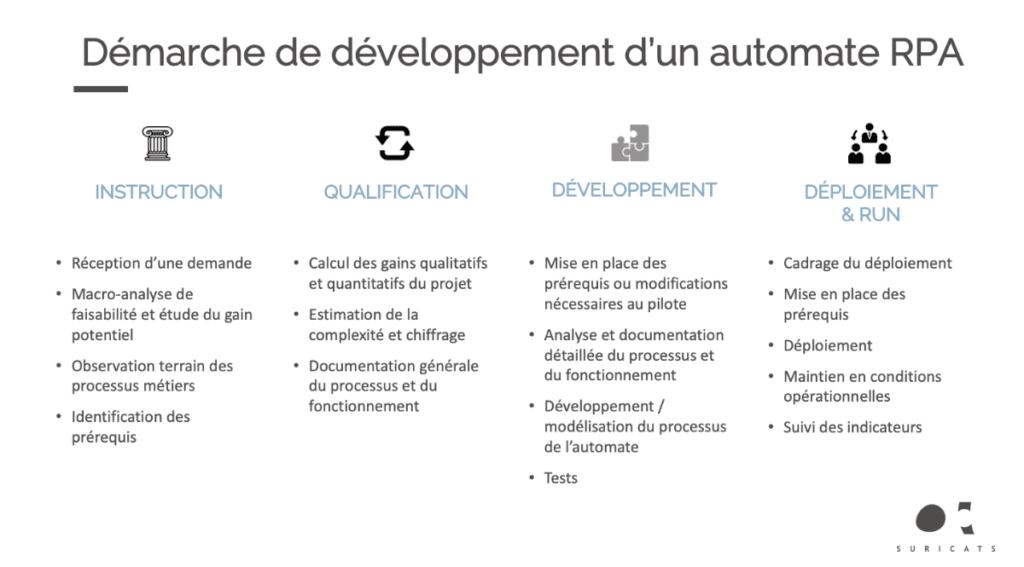 Démarche de Développement d'un automate de RPA (Robotic Program Application)