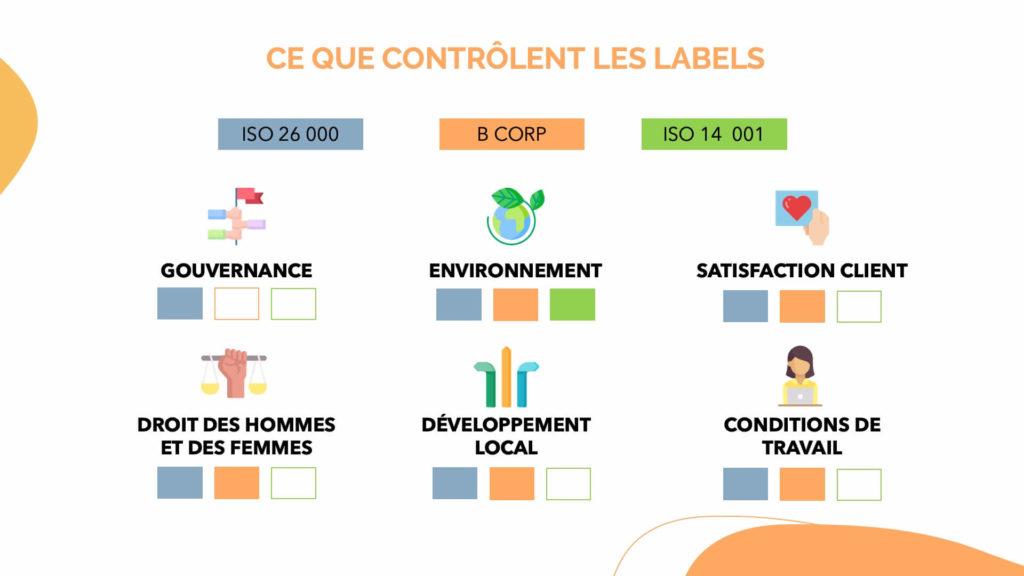 Adopter une stratégie d'entreprise plus responsable : ce que prévoient les labels ISO 26000, BCorp et ISO 14001