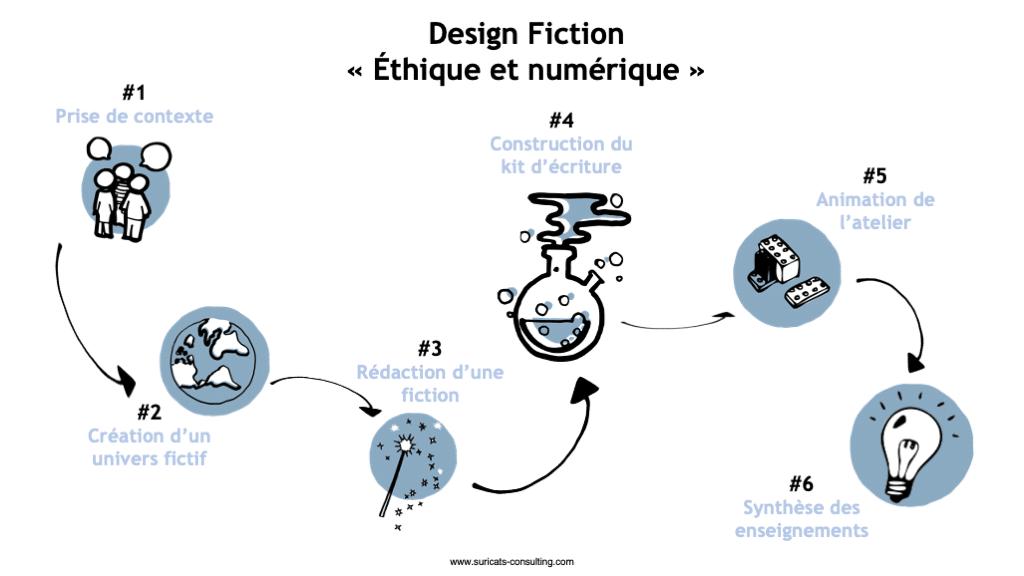 Notre démarche de Design Fiction