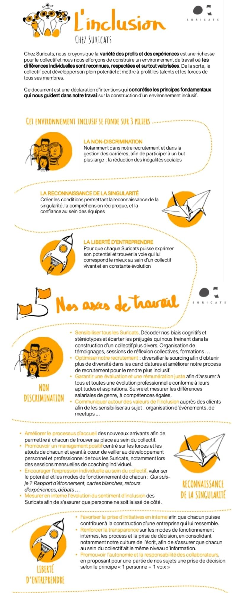 Infographie - Axes de travail équité inclusion diversité - Suricats