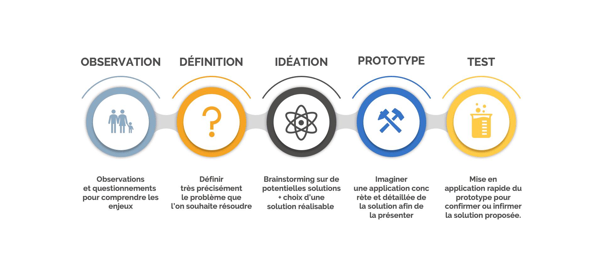 démarche design thinking